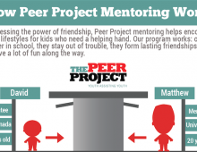 How Peer Project Mentoring Works
